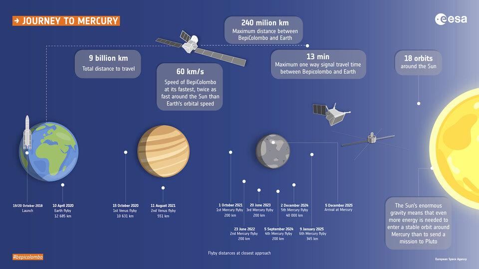 Marcos fundamentais ao longo da viagem de BepiColombo para Mercúrio