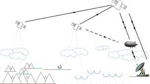 High Altitude Pseudo Satellite - Backhauling
