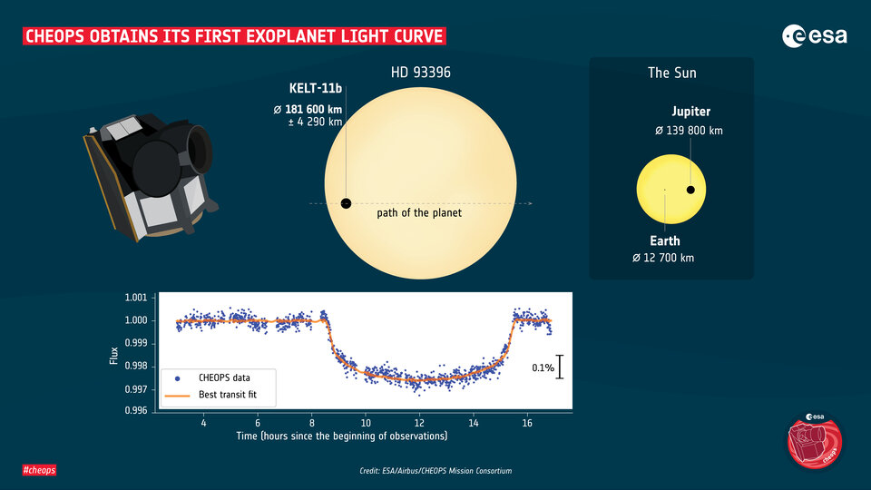 The first exoplanet light curve obtained by Cheops, along with a comparison of the star's and planet's size with the Sun, Jupiter and Earth