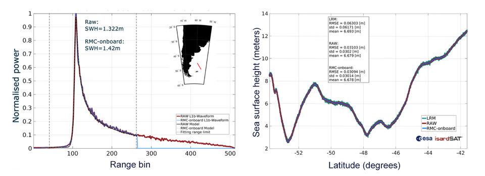 Resultados da primeira forma de onda do Copernicus Sentinel-6