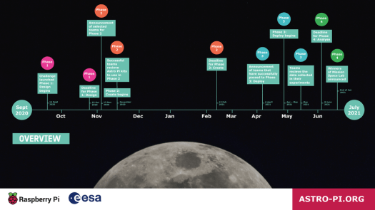 Astro Pi Mission Space Lab 2020-21 timeline