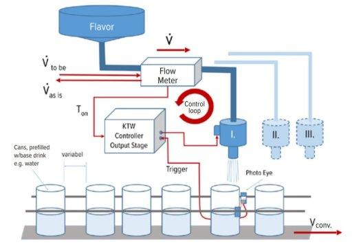 Dosing system design