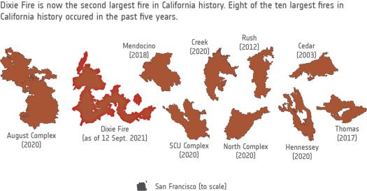 California fire history