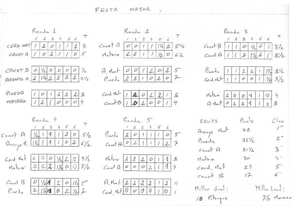 quadre-resultats-canet-juliol-2012