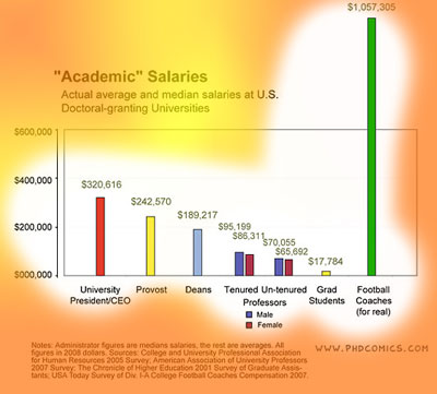 football-coaches-scale-of-salary-sm