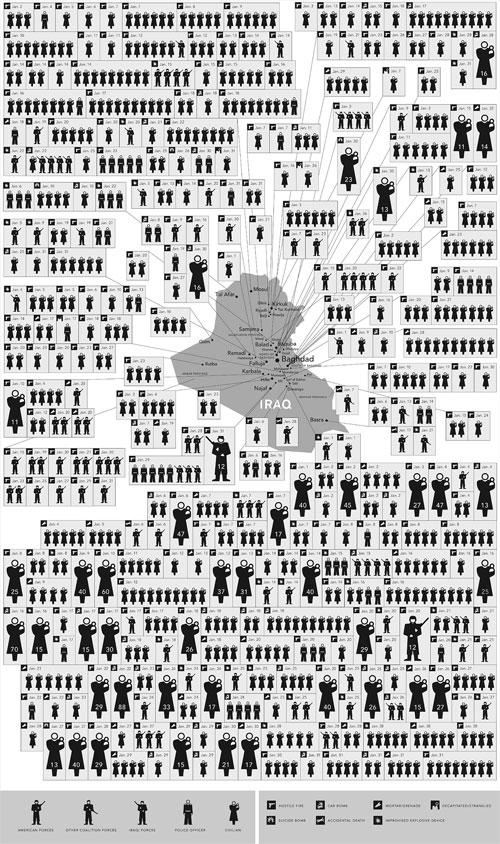 Más de 2.000 muertos en Irak