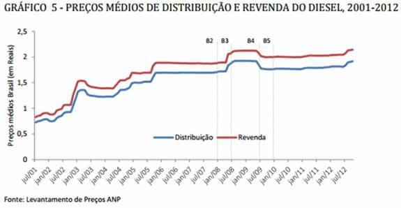 Preco Diesel 2001-2012