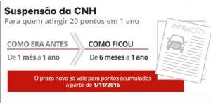 suspensao_cnh