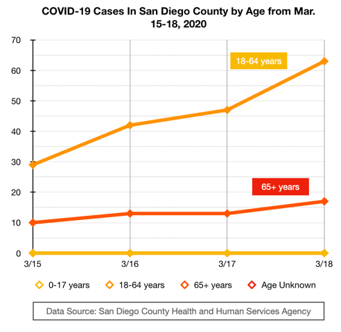 COVID-19 Cases in San Diego County by Age from March 15-18, 2020