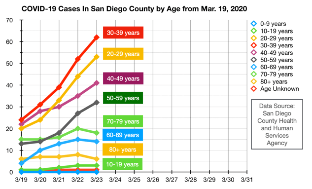 COVID-19 Cases in San Diego County by Age from March 19, 2020 Chart