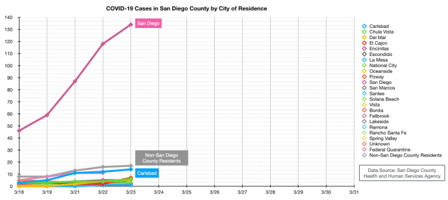 COVID-19 Cases in San Diego County by City of Residence Chart