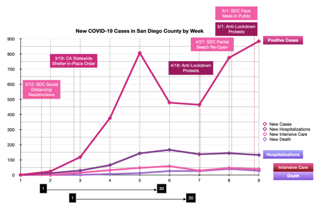 New COVID-19 Case Summary in San Diego County by Week