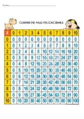 Cuadro de multiplicaciones