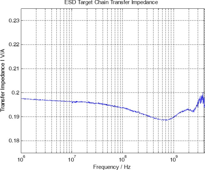 Transfer Impedance of the ESDEMC A4001 ESD Target Chain (SN A4001-195)