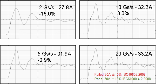 Figure 7 Effect of using different sampling rates with the same oscilloscope