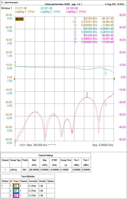 EM601-5.5 TEM Cell S-Parameters