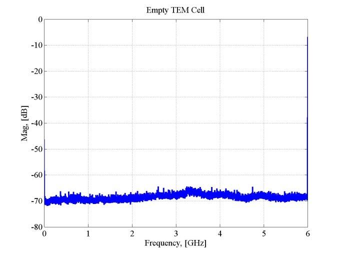 Empty TEM Cell measurement (Dynamic Range Check)