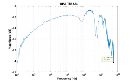 ES62X-BT2 High Voltage TLP Bias Tee frequency