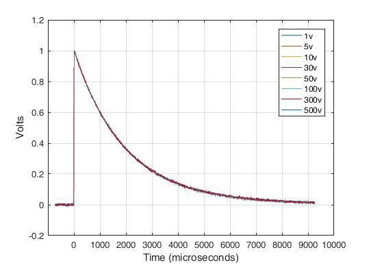 Model ES62X-LVS Low Voltage Surge System,Normalized Open Circuit Voltage (10/1000µs)