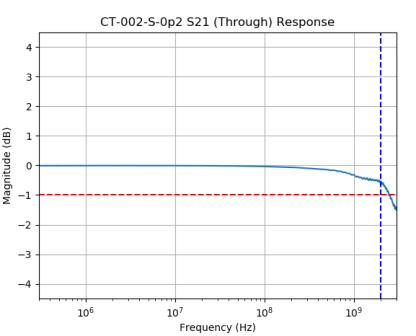 CT-002-S Series Broadband Current Transformer