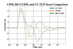 ESDEMC Technology's CCTLP Solution