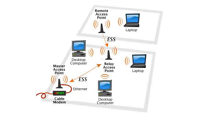 Wireless India Security Home System