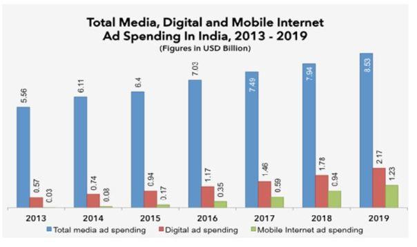 Internet Ad spending in india
