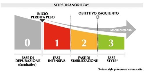 Dieta Tisanoreica fasi