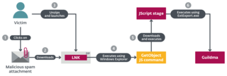 Distribution chain of Guildma in the latest version analyzed by ESET (150)