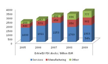 EU-US FDI