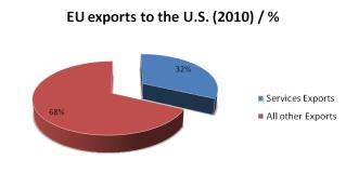 EU exports to US 2010