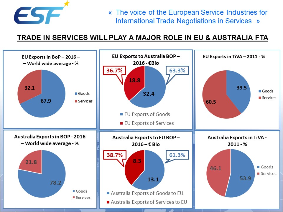 EU-Australia FTA - Importance of Services Trade Issues in the negotiations - 18 06 2018