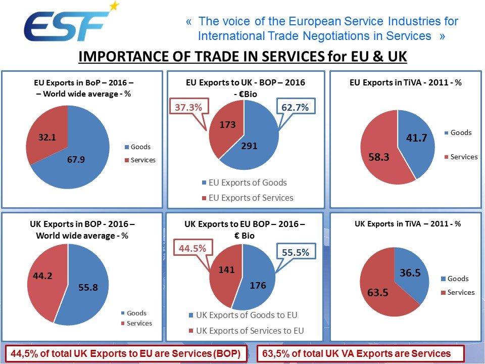 EU UK Trade Services Brexit