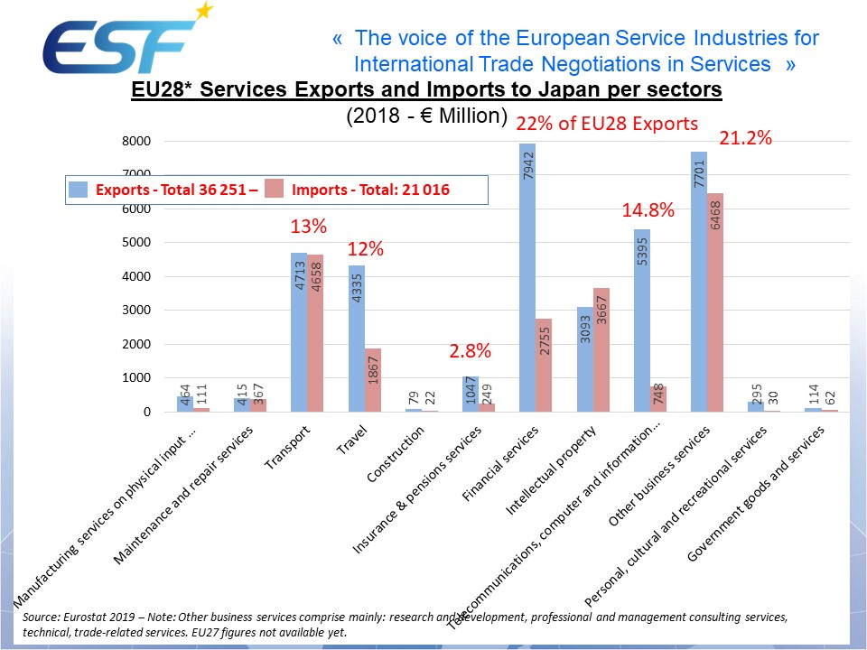 EU28* Services Exports and Imports to Japan per sectors(2018 - € Million