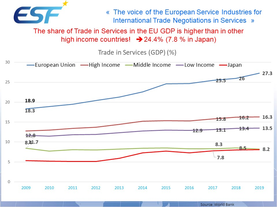 Trade in Services (GDP) %