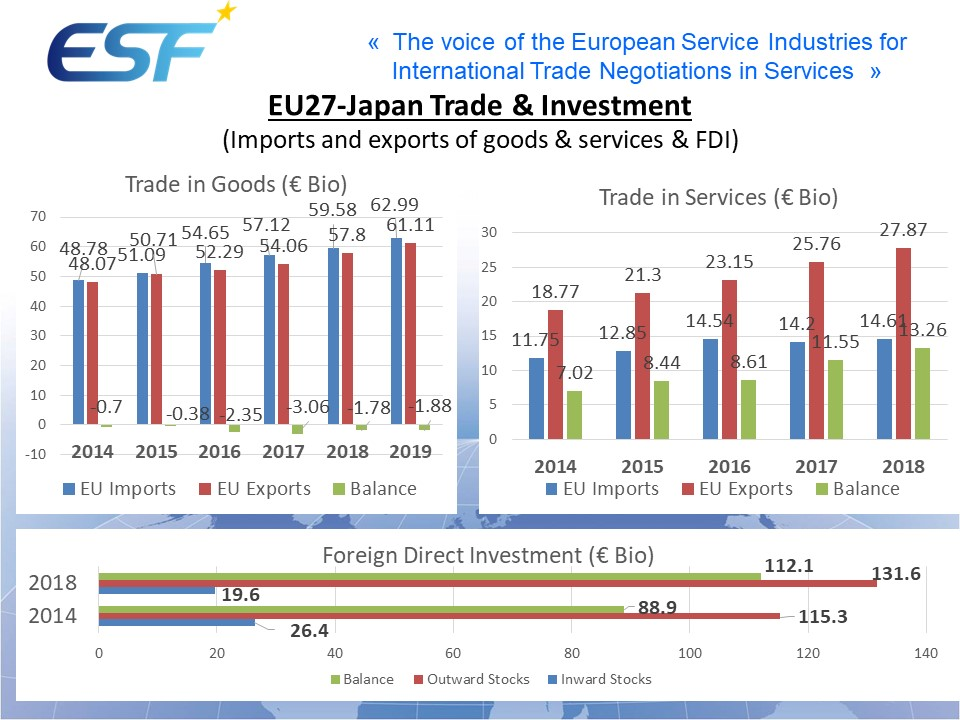 EU27-Japan Trade & Investment(Imports and exports of goods & services & FDI)