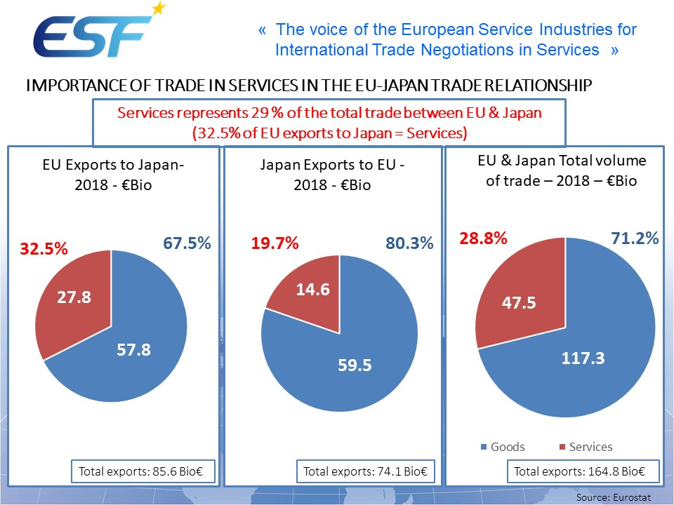 Services represents 29 % of the total trade between EU & Japan (32.5% of EU exports to Japan = Services)