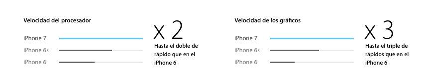 Procesador A10 Fusion- iPhone 7