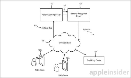 apple-comprtamiento