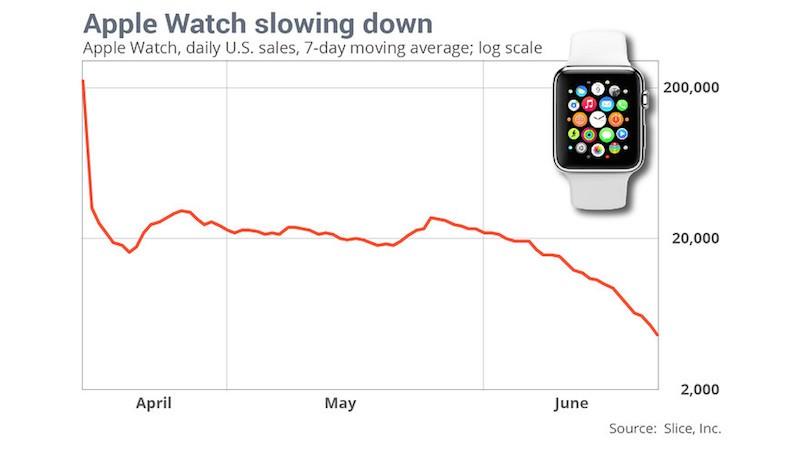 apple-watch-demanda-disminuye-tras-lanzamiento