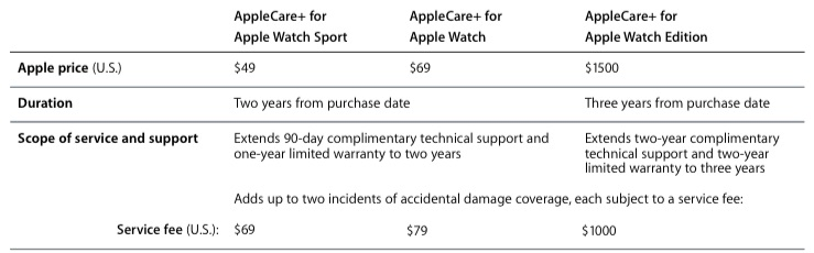 applecare-apple-watch-2