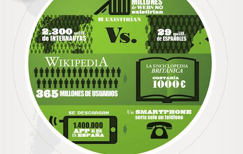 Infografías: comparativas