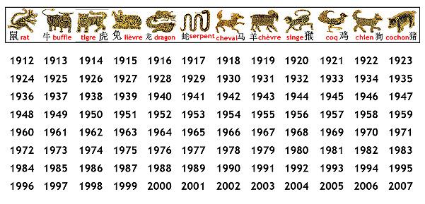 Calcule de votre signe chinois