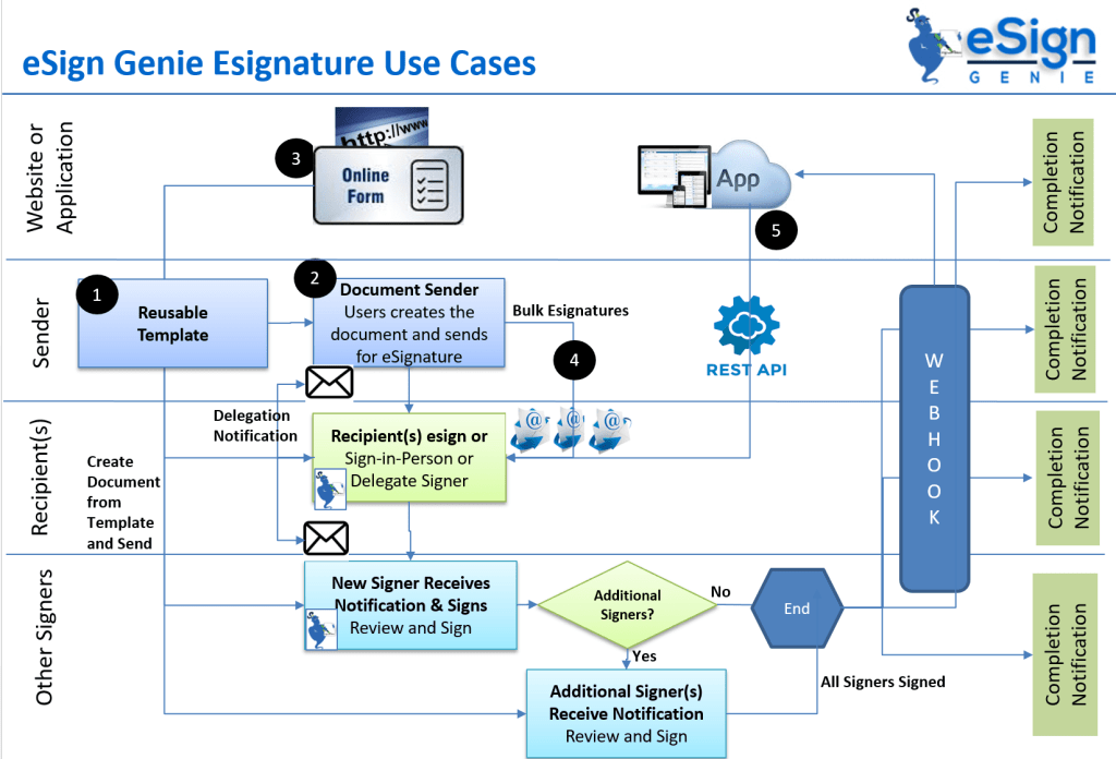 Digital Document Signing Cases