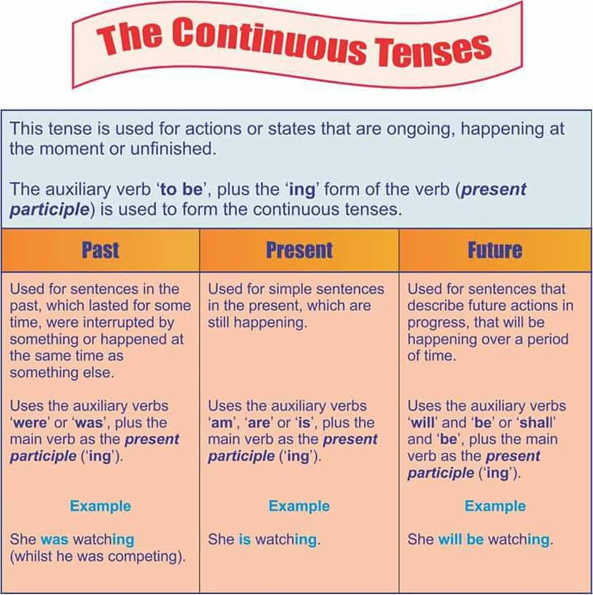 Verb Tenses In English