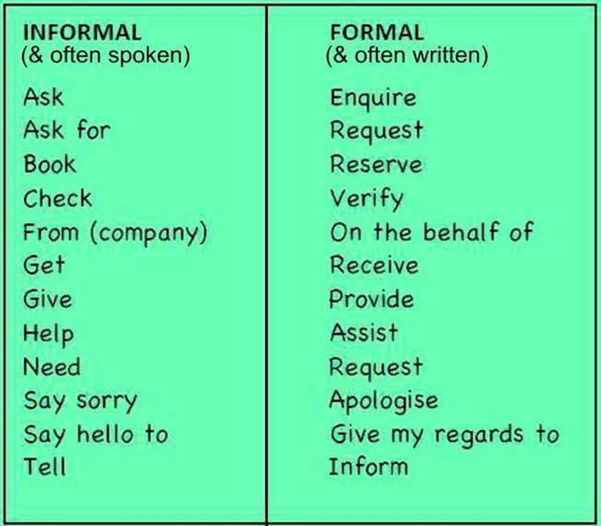 Informal and Formal English: What's the Difference? 14