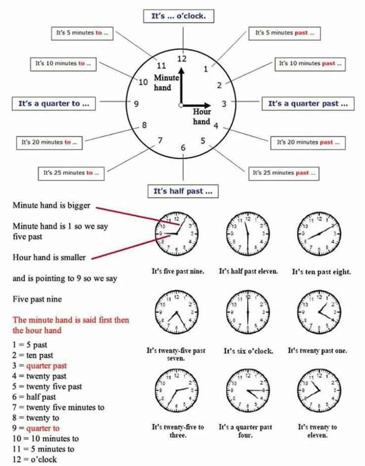 It S Time To Learn How To Tell The Time In English