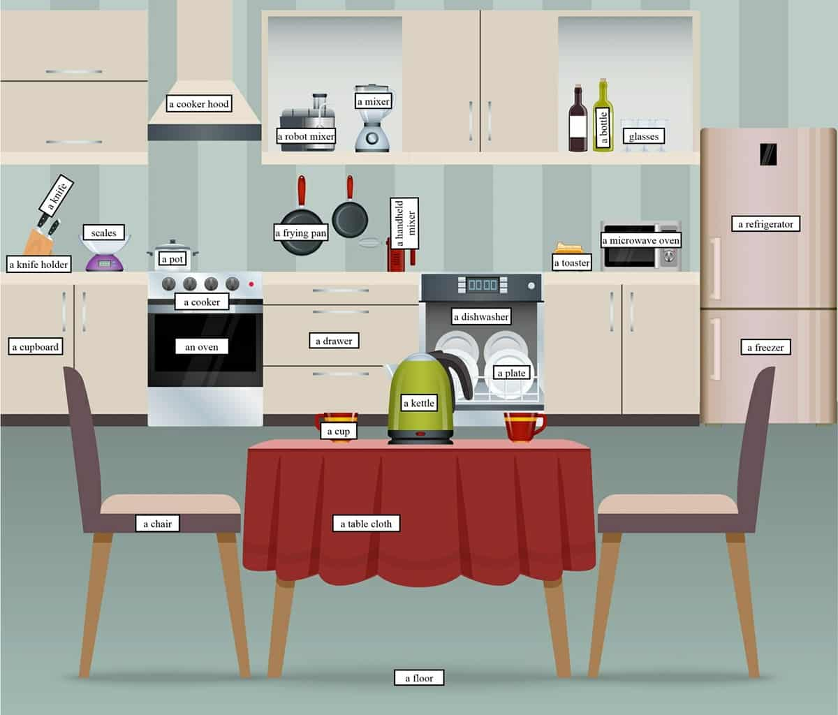 In the Kitchen Vocabulary