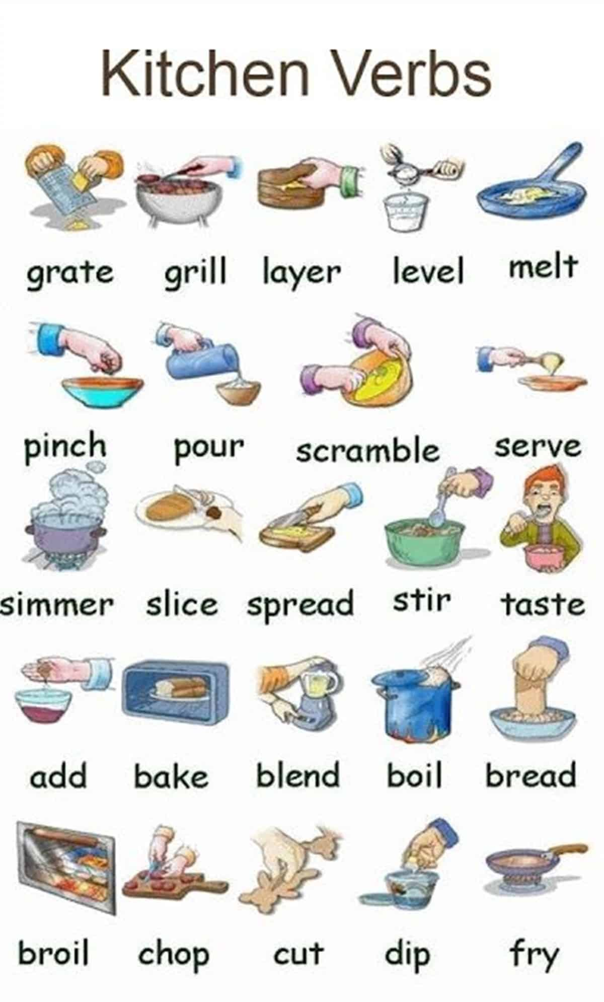 Visual Dictionary: Common Verbs in English