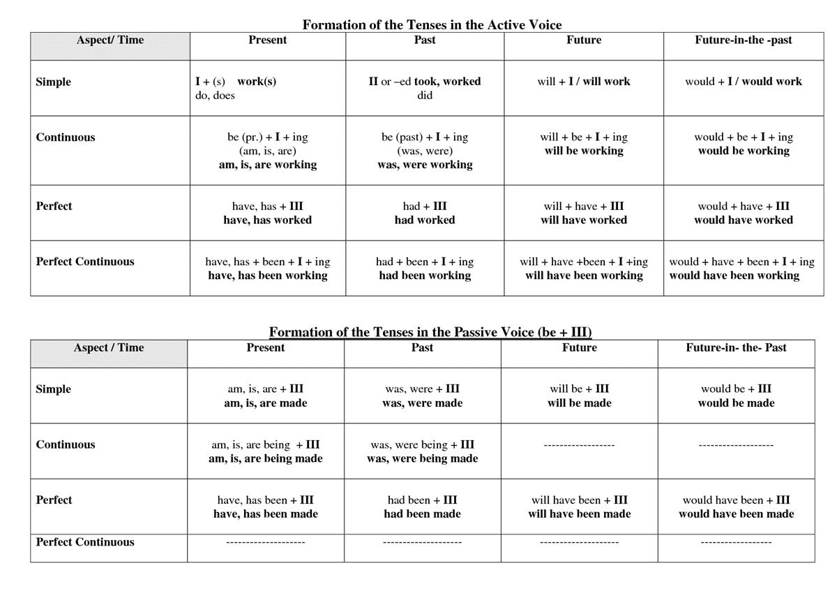Таблица passive voice страдательный залог